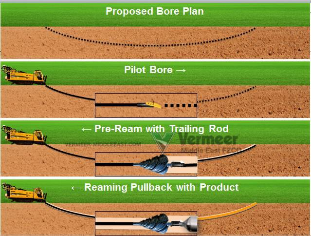 Horizontal Directional Drilling Theory Practical Info Tips